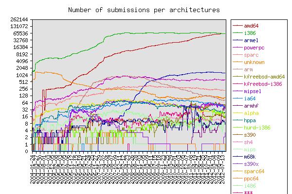 Dados por arquitetura