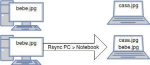 rsync-pc-notebook
