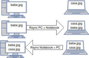 rsync-duas-vias-pc-note